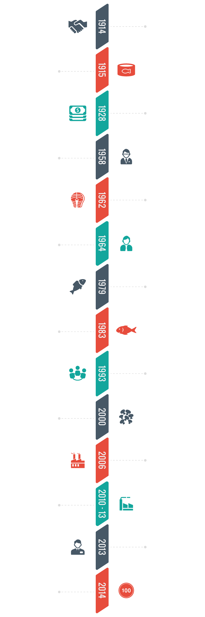 Image Calkins & Burke Timeline - Experienced in food sourcing, importing, exporting, logistics and quality assurance